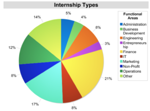 US Internship Industries